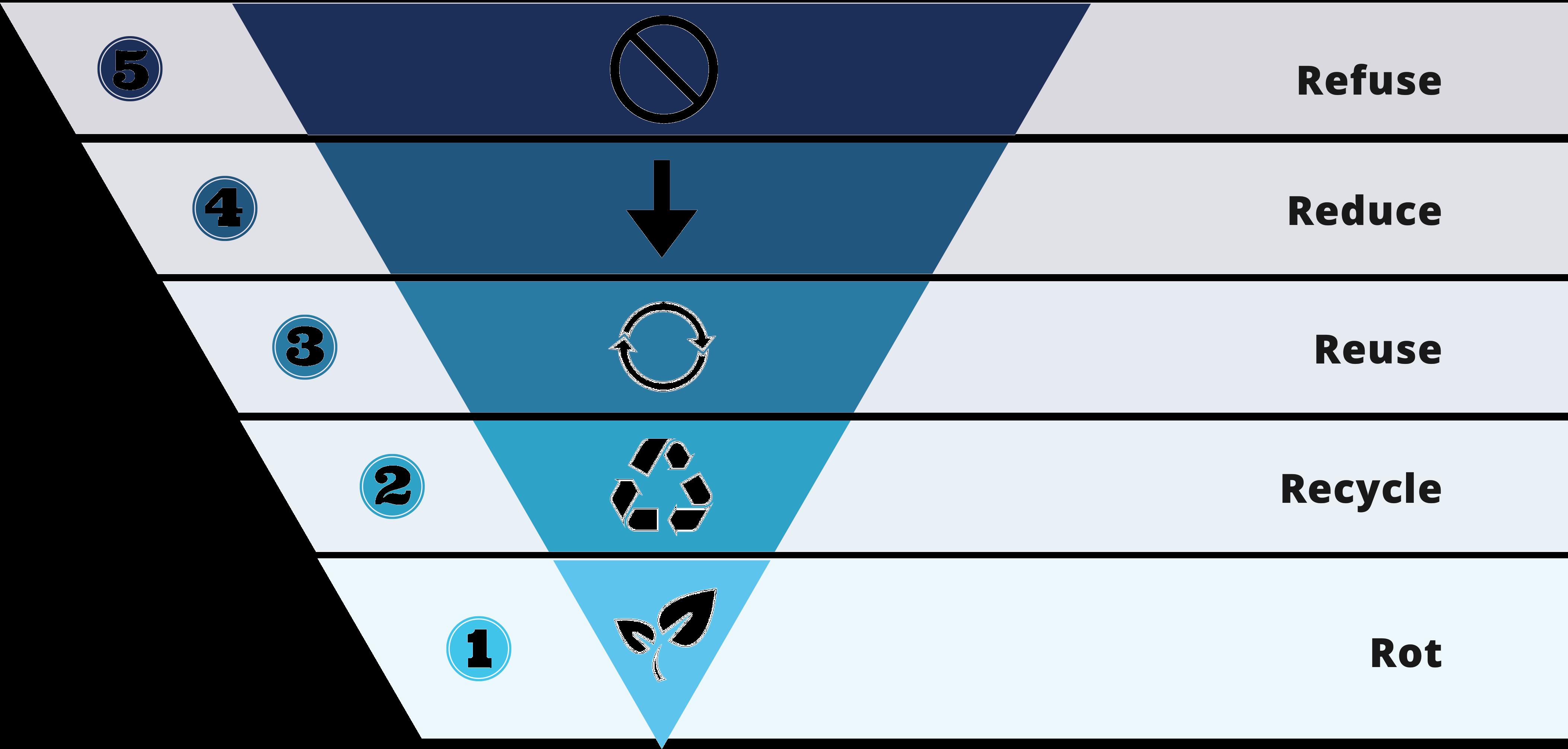 5 R's Hierarchy