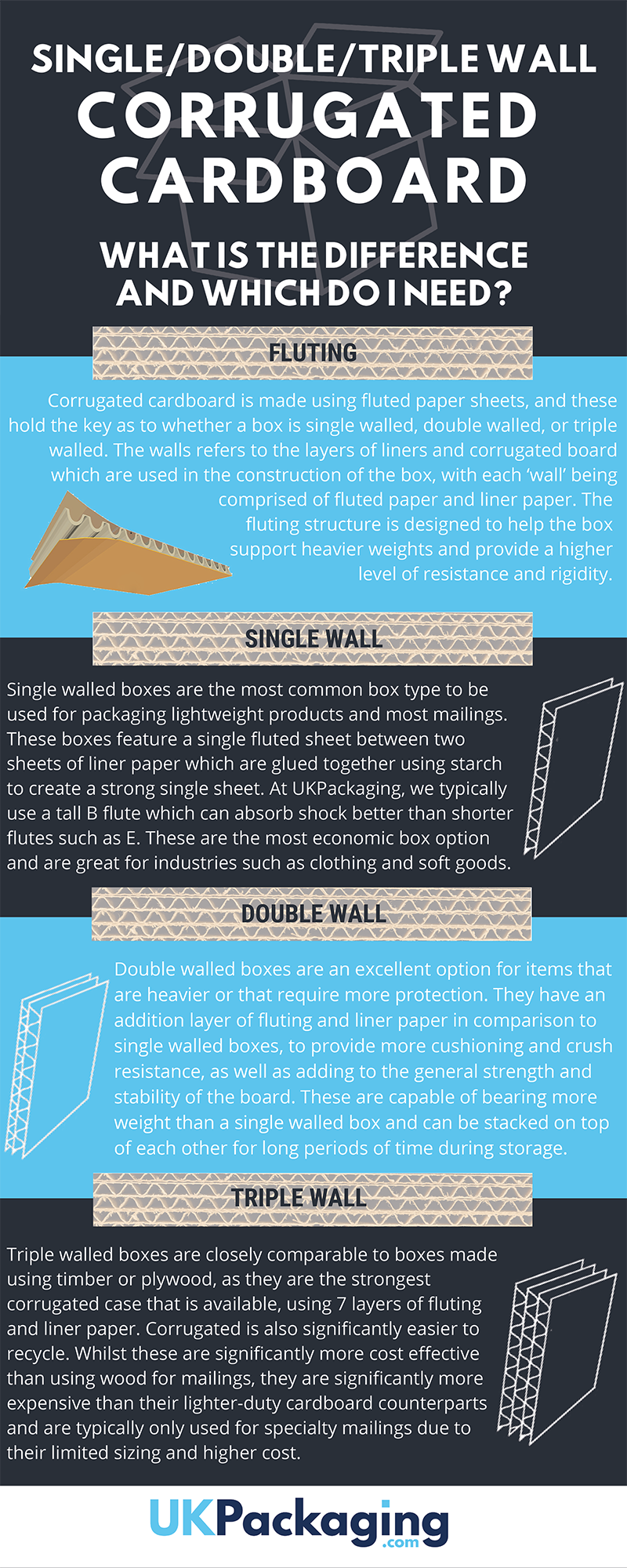 Infographic describing the difference between Single, Double and Triple Walled Cardboard